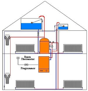 Central heating - Common central heating problems ...