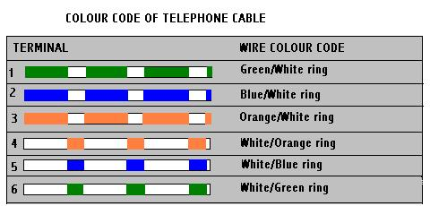 Telephone Wiring Diagram on Telephone Wire Colour Codes