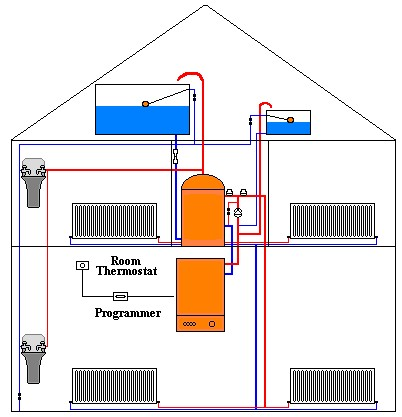 Central heating systems central heating for Types of home heating