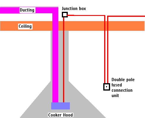 cooker hood wiring a kitchen extractor fan electrics cooker connection unit wiring diagram at bayanpartner.co