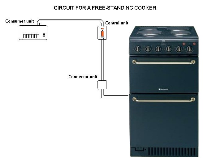 free_standing_cooker electric cooker circuits electrics wiring a cooker and hob diagram at eliteediting.co