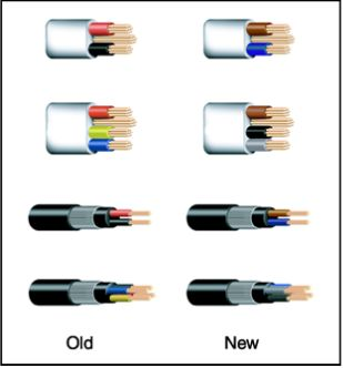 harmonised cable colours