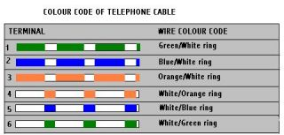 telephone socket wiring colours