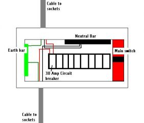 ring final circuit consumer unit