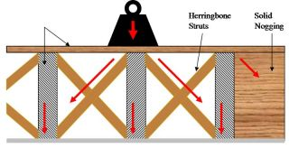 herring bone strut