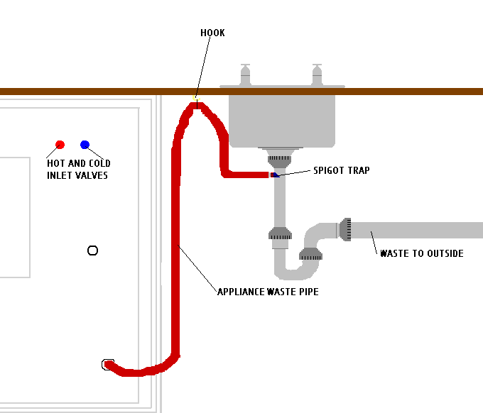 plumbing for washing machine